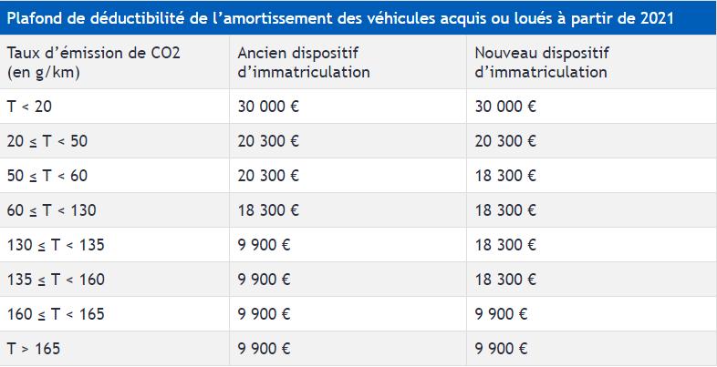 tableau-bareme-amortissement-deductible-vehicule-tourisme-2021